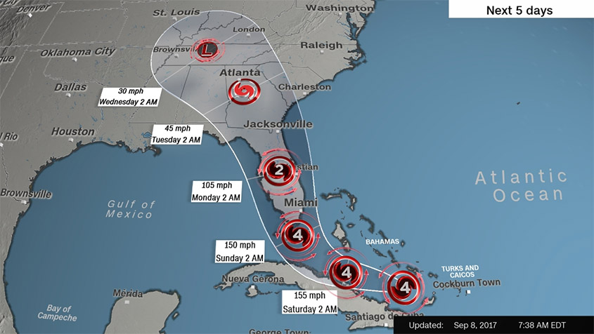 Path of Hurricane Irma as of Sept 8th